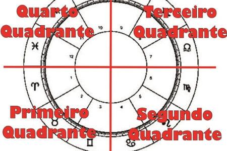 os quatro quadrantes no mapa astral
